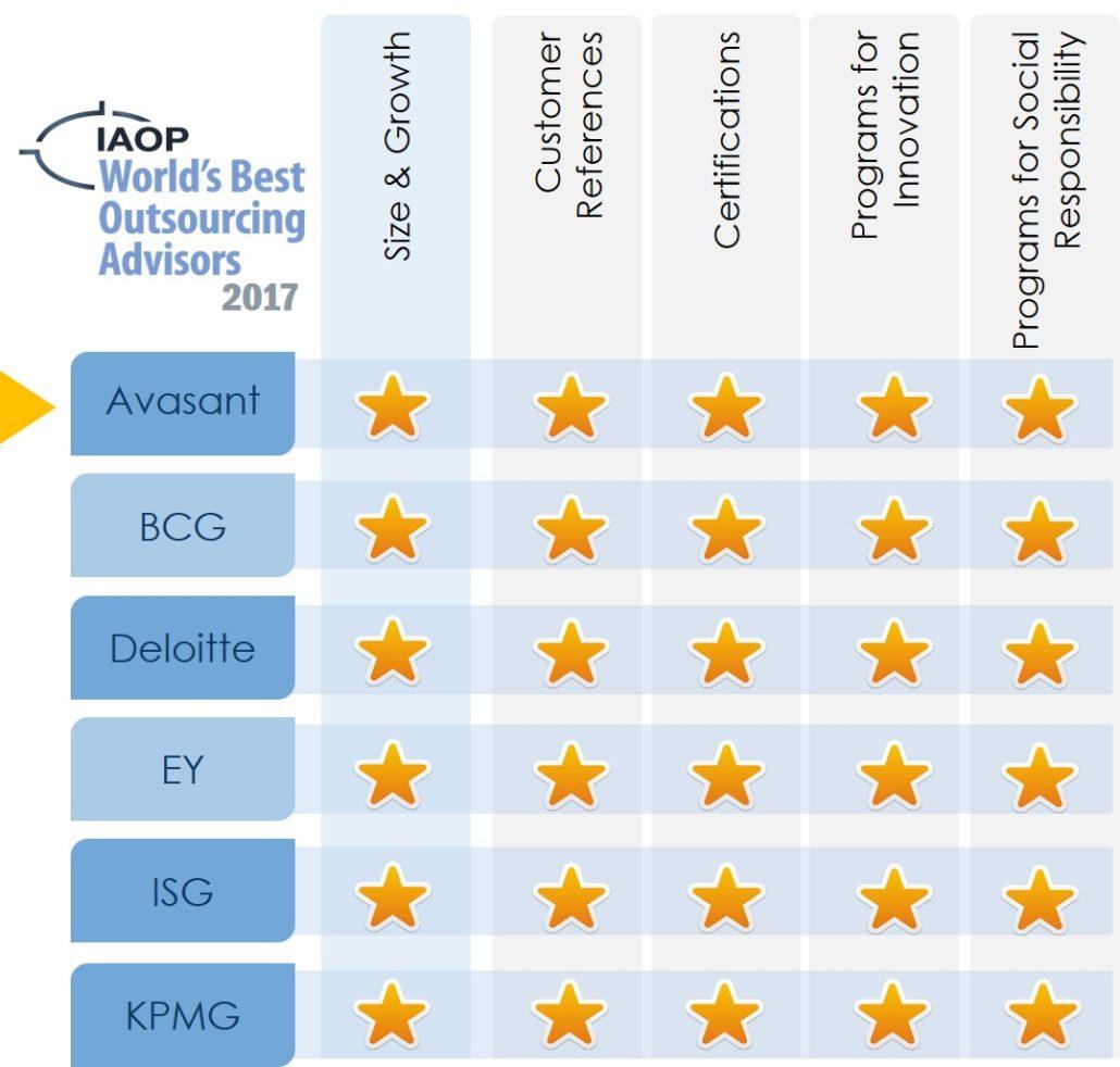 IAOP Ranking 2017 1030x982 - Why Us