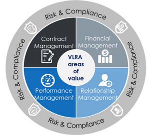 VLRA1 - Governance & Compliance