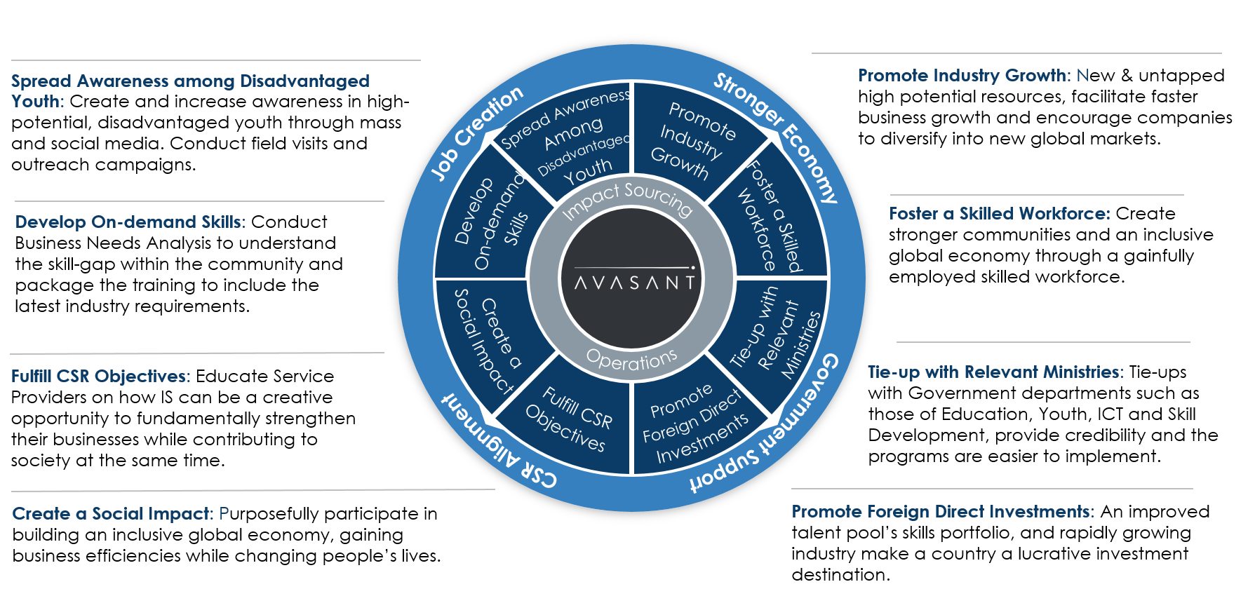 """Avasants Framework for Impact Sourcing - Incentives & Opportunities for Scaling the """"Impact Sourcing"""" Sector: Executive Summary"""