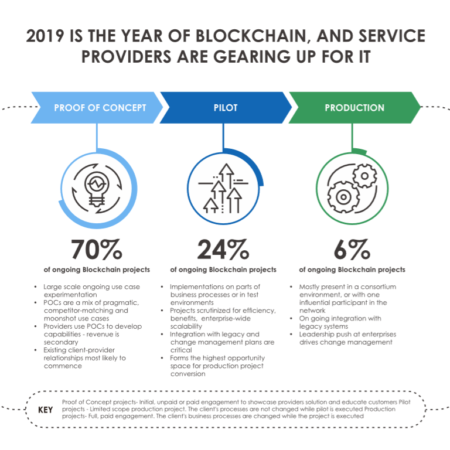 2019 is the year of Blockchain 450x450 - 2019 Is the Year of Blockchain and Service Providers are Gearing Up for It