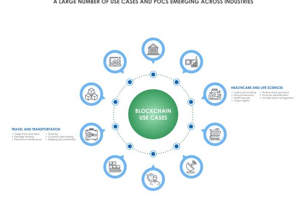 31 600x400 - Successful Use of Blockchain Across Industries