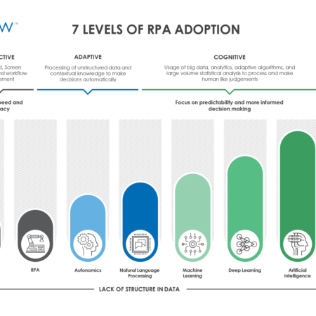 7 Levels of RPA Adoption 450x450 - 7 Levels of RPA Adoption