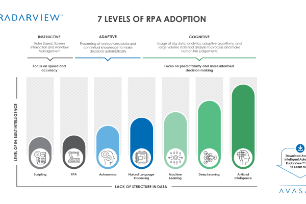 7 Levels of RPA Adoption 600x400 - 7 Levels of RPA Adoption