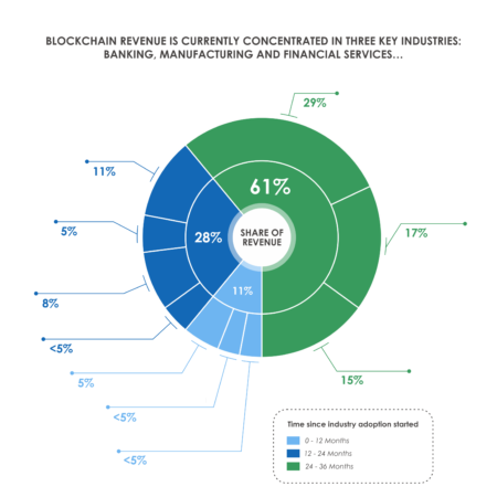 Blockchain Revenue concentration 450x450 - The Three Key Industries Blockchain Revenue Is Concentrated in - And How They're Expanding