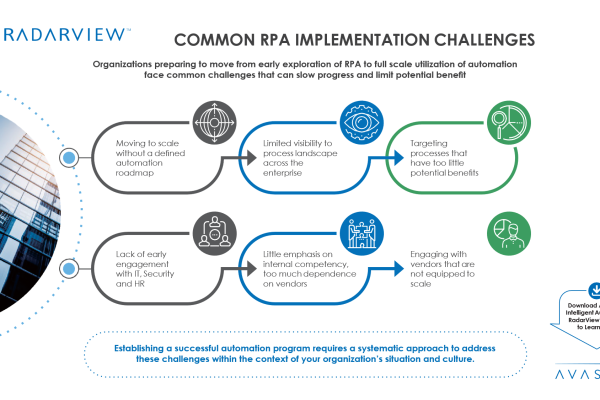 Common RPA Implementation Challenges 600x400 - Common RPA Implementation Challenges