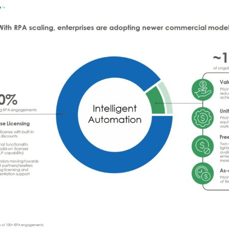 IA 2 450x450 - With RPA Scaling, Enterprises Are Adopting Newer Commercial Models