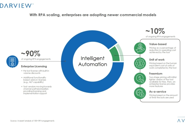 IA 2 600x400 - With RPA Scaling, Enterprises Are Adopting Newer Commercial Models