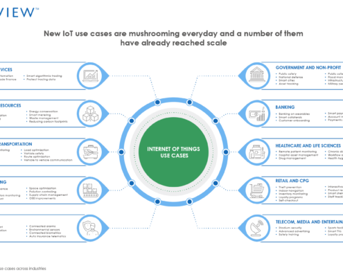 New IoT use cases are mushrooming everyday and a number of them have already reached scale 495x400 - Avasant Research Bytes