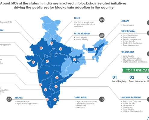 Blockchain India Infographic 495x400 - Avasant Research Bytes