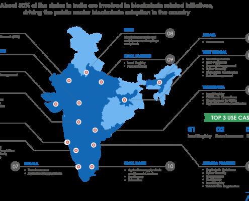 Blockchain India Infographic 495x400 - Avasant Research Bytes