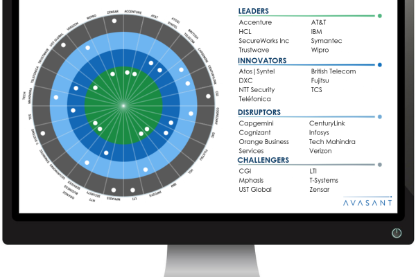 Copy of Copy of Ai and Applied Analytics full 2 600x400 - Avasant's RadarView™ Recognizes the Most Innovative Service Providers Supporting Enterprise Adoption of Cybersecurity