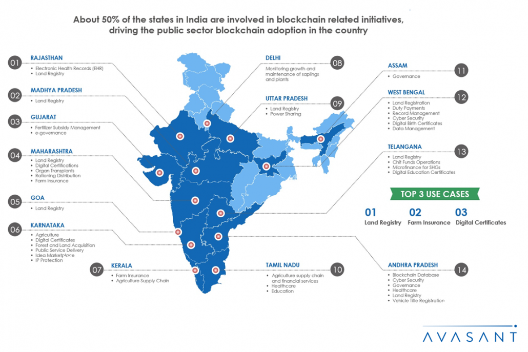 Blockchain India Infographic 1 1030x687 - How Indian States Are Driving Public Sector Blockchain Adoption in India
