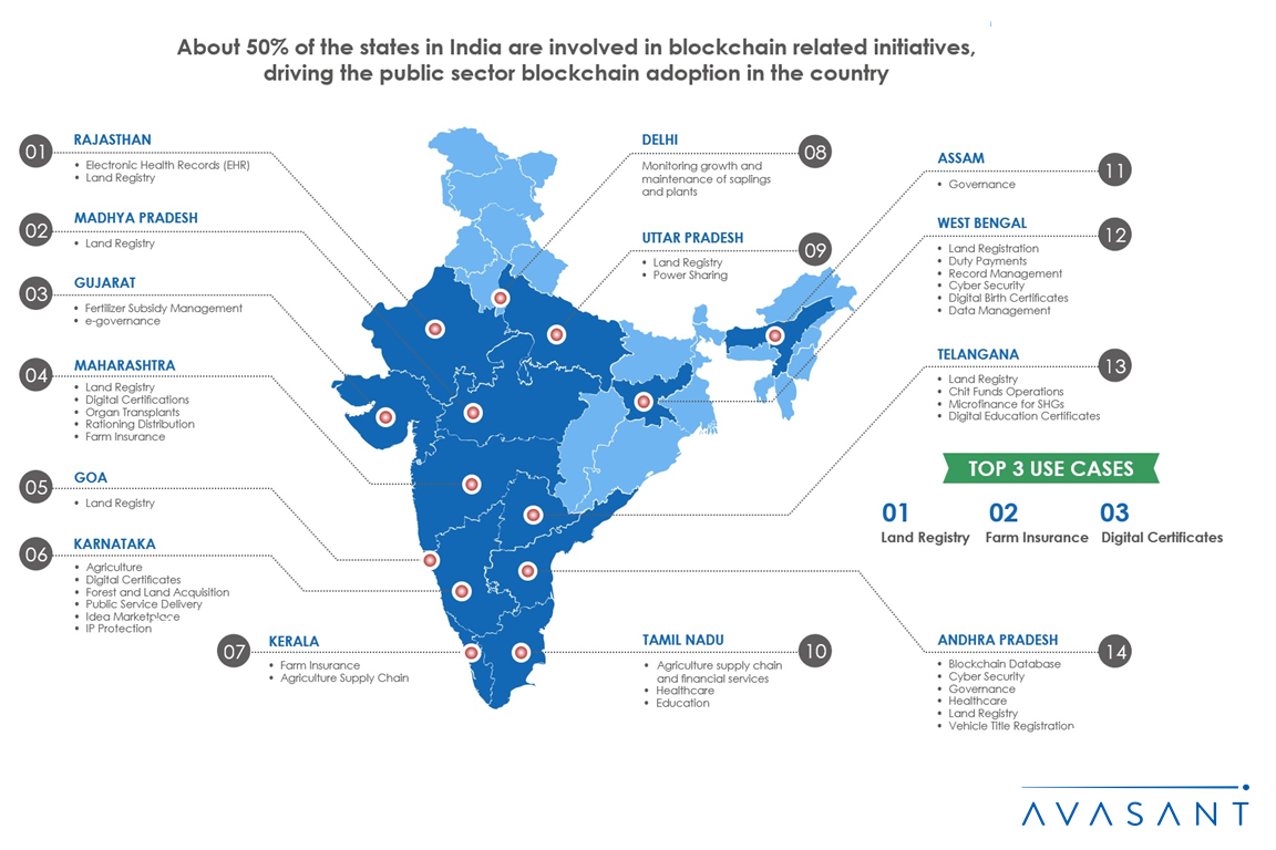 Blockchain India Infographic 1 - Avasant's RadarView™ Recognizes the Most Innovative Service Providers Supporting Enterprise Adoption of Cybersecurity