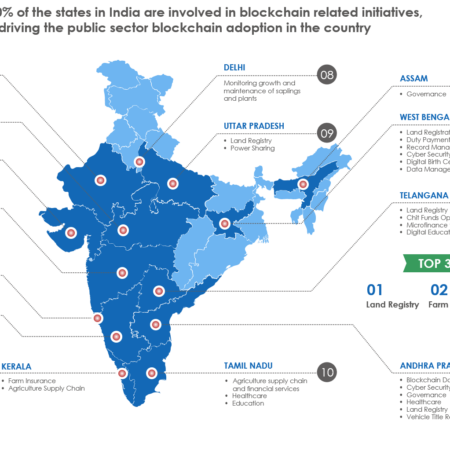 Blockchain India Infographic 450x450 - How Indian States Are Driving Public Sector Blockchain Adoption in India