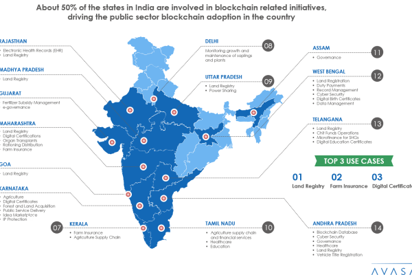 Blockchain India Infographic 600x400 - How Indian States Are Driving Public Sector Blockchain Adoption in India