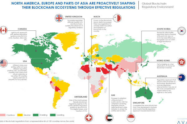 Blockchain ecosystems 1 600x400 - How North America, Europe and parts of Asia are shaping their blockchain regulatory environments