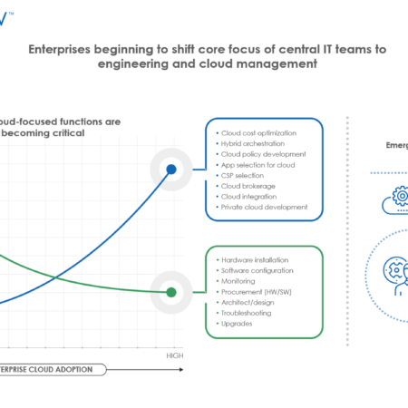 Enterprises beginning to shift core focus of central IT teams to engineering and cloud management 450x450 - Enterprises Beginning to Shift Core Focus of Central IT Teams to Engineering and Cloud Management