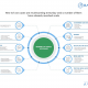 New IOT Use Cases Infographic 80x80 - Enterprises Beginning to Shift Core Focus of Central IT Teams to Engineering and Cloud Management