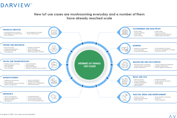New IoT use cases are mushrooming everyday and a number of them have already reached scale 600x400 - Internet of Things Use Cases