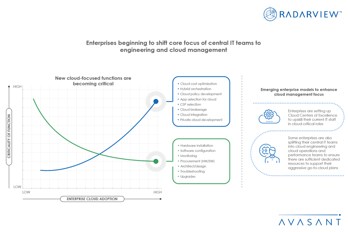 Enterprises Beginning to Shift Core Focus of Central IT Teams to Engineering and Cloud Management Infographic - Internet of Things Use Cases