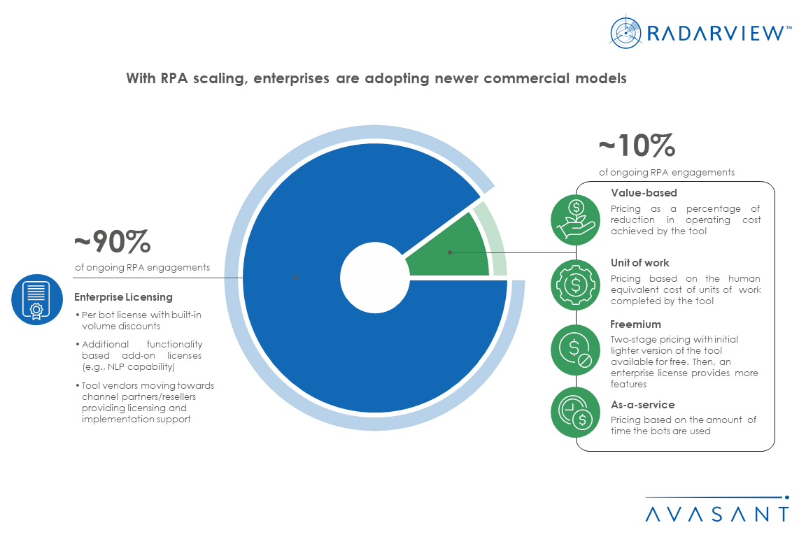 IA RPA Scaling Infographic - With RPA Scaling, Enterprises Are Adopting Newer Commercial Models
