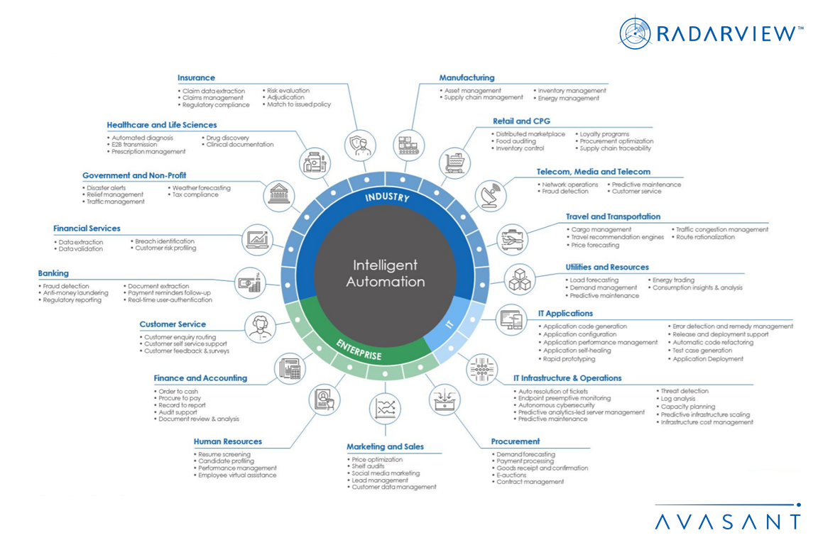 Intelligent Automation Use Cases Infographic - Intelligent Automation Use Cases