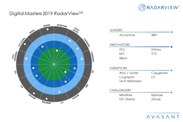MoneyShot DigitalMasters2019 600x400 - Avasant's Digital Masters RadarView™ - Recognizes Leading Service Providers with the Most Comprehensive Digital Transformation Offerings