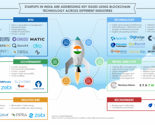 Startups in India Blockchain 495x400 - Avasant Research Bytes