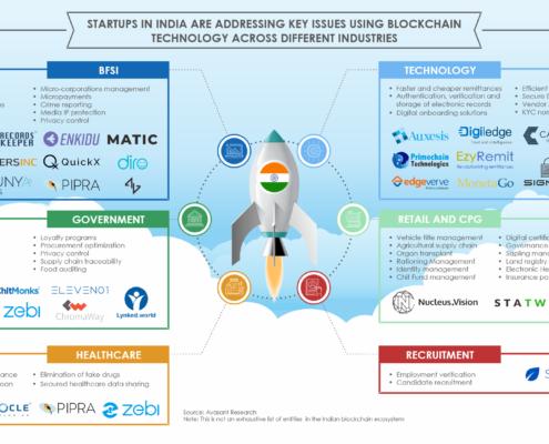 Startups in India Blockchain 495x400 - Avasant Research Bytes