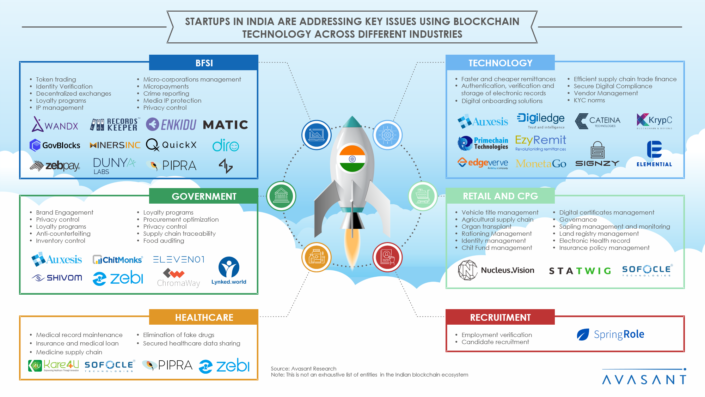 startups-india-blockchain