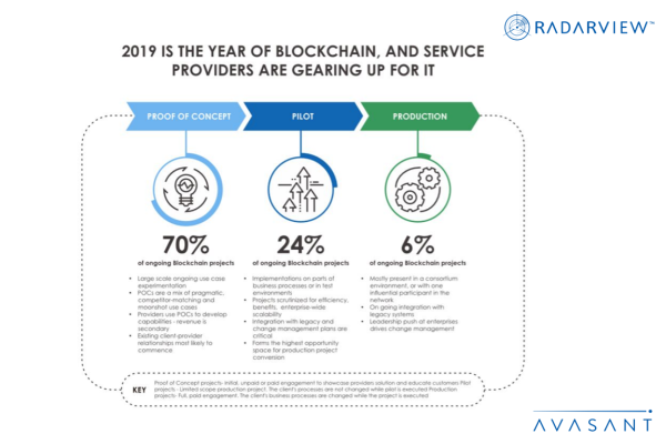 2019 is the Year of Blockchain Infographic 1 600x400 - 2019 Is the Year of Blockchain and Service Providers are Gearing Up for It