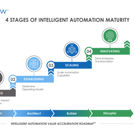 4 Stages 450x450 - 4 Stages of Intelligent Automation Maturity