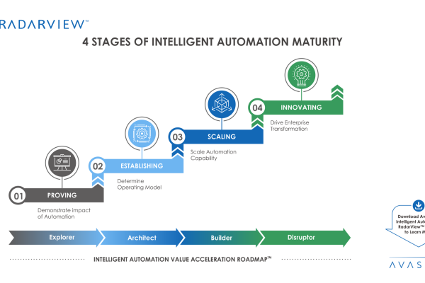 4 Stages 600x400 - 4 Stages of Intelligent Automation Maturity