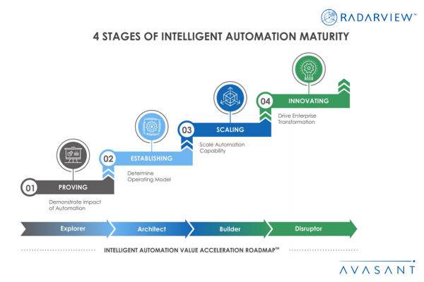 4 Stages of Intelligent Automation Maturity Infographic 600x400 - Research Reports