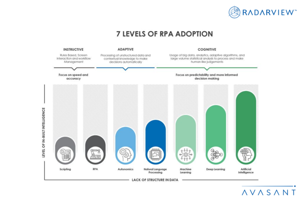 7 Levels of RPA Adoption Infographic 600x400 - Research Reports