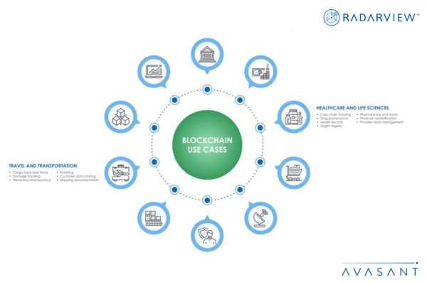 Blockchain 3 Key Industries Infographic 600x400 - Research Reports