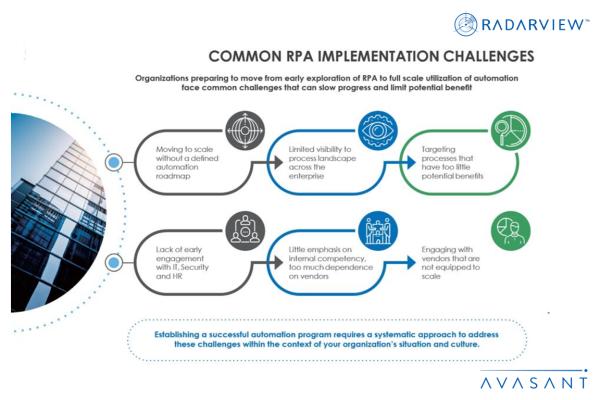 Common RPA Implementation Challenges Infographic 600x400 - Research Reports