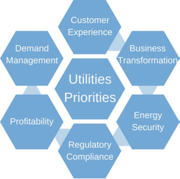 Picture1 - Crossroads of the Utilities Sector Business Model