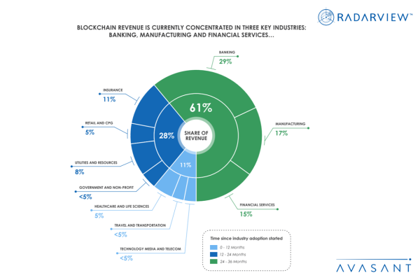 The Three Key Industries Blockchain Revenue Is Concentrated in And How Theyre Expanding Infographic 600x400 - Research Reports