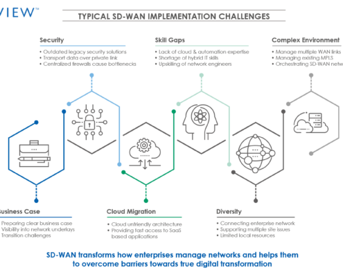 Typical SD WAN Implementation Challenges 495x400 - Avasant Research Bytes