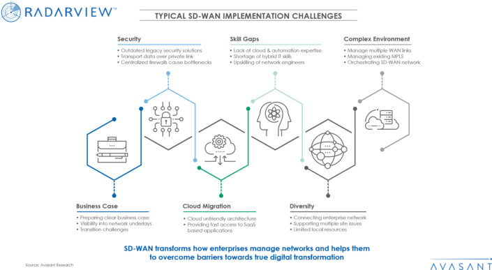 Typical SD-WAN Implementation Challenges