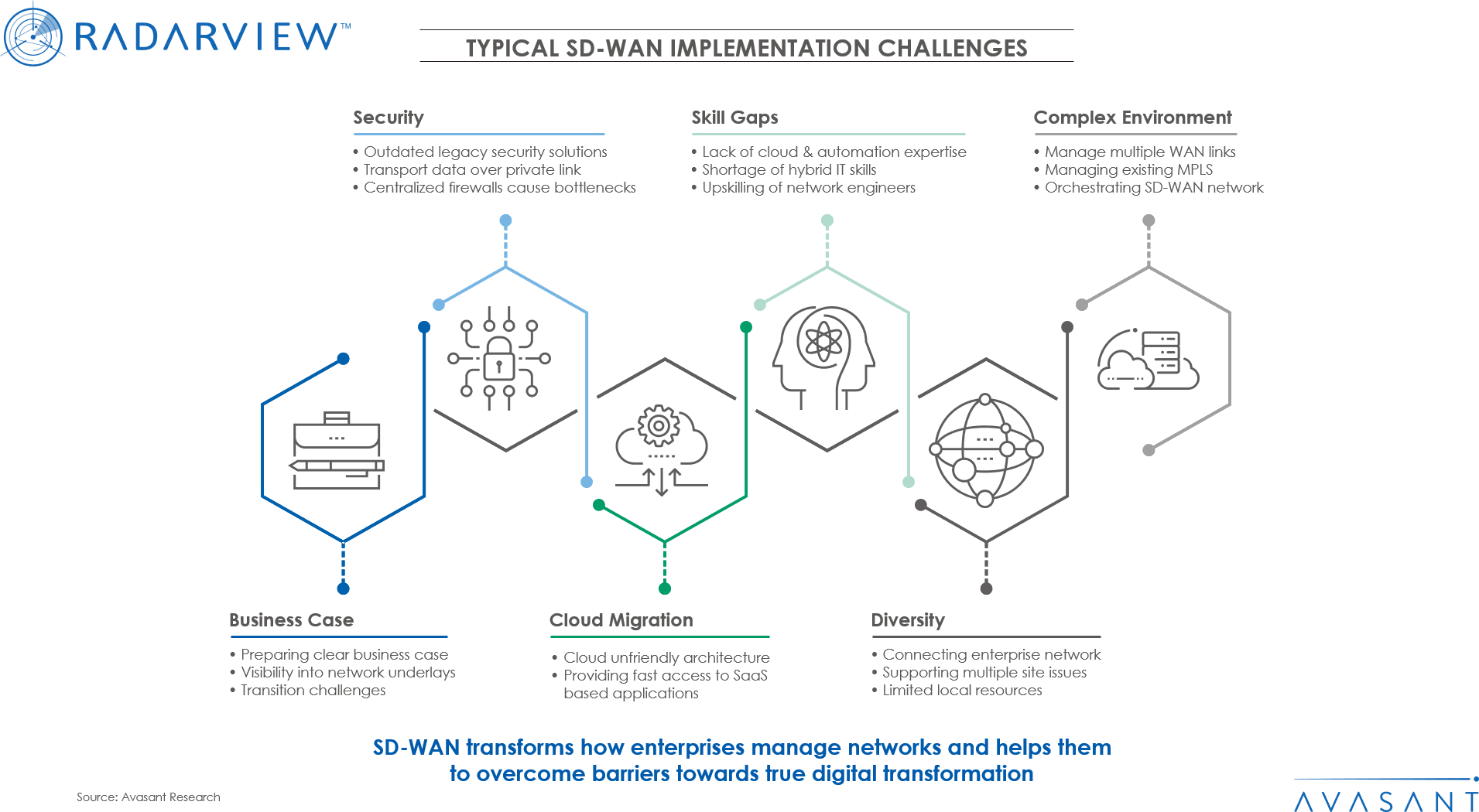 Typical SD WAN Implementation Challenges - Transformation