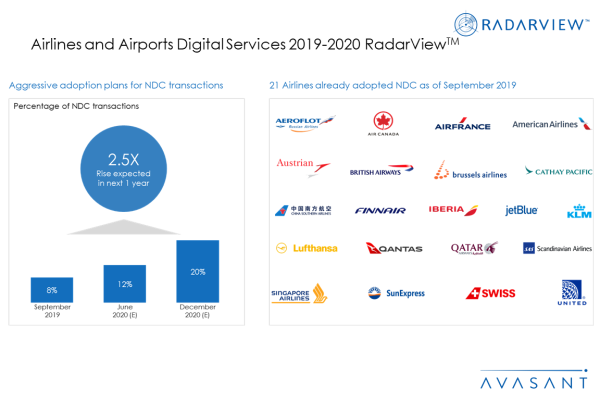 AdditionalGraphic1 AirlinesAirports2019 20 600x400 - Airlines and Airports Digital Services 2019-2020 RadarView™