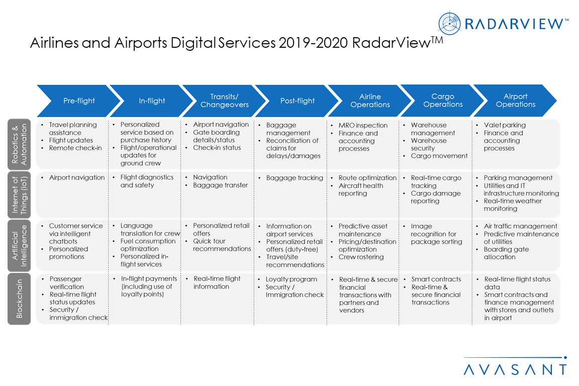 AdditionalGraphic2 AirlinesAirports2019 20 - Airlines and Airports Digital Services 2019-2020 RadarView™