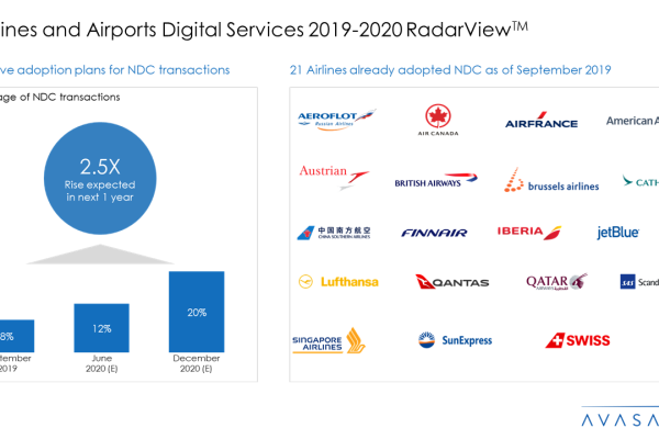 Airlines and Airports Digital Services 2019 20 RadarView™ 600x400 - Airlines and Airports Digital Services 2019-20 RadarView™