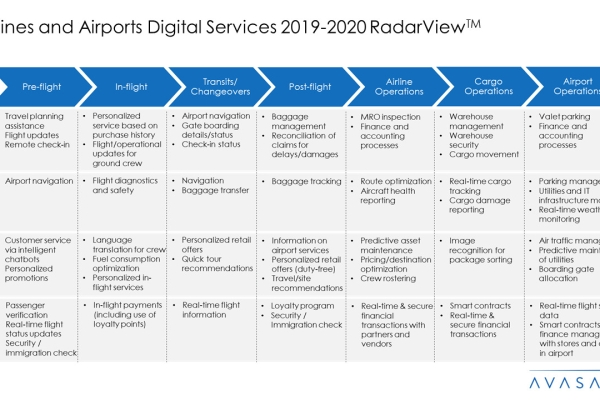 Airlines and Airports Digital Services 2019 20 RadarView™1 600x400 - Airlines and Airports Digital Services 2019-20 RadarView™