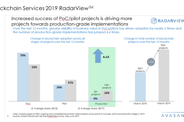 Blockchain Services 2019 RadarView™ 600x400 - Blockchain Services 2019 RadarView™