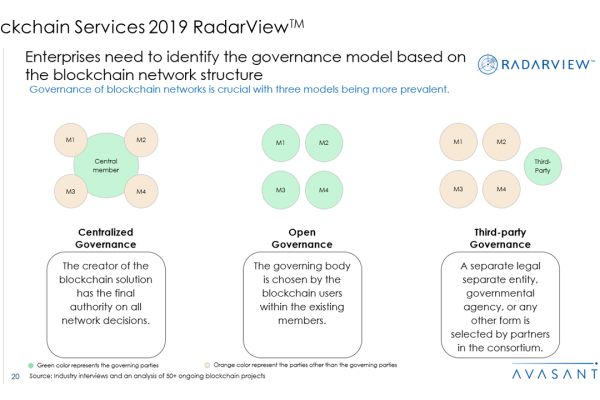 Blockchain Services 2019 RadarView™1 600x400 - Blockchain Services 2019 RadarView™