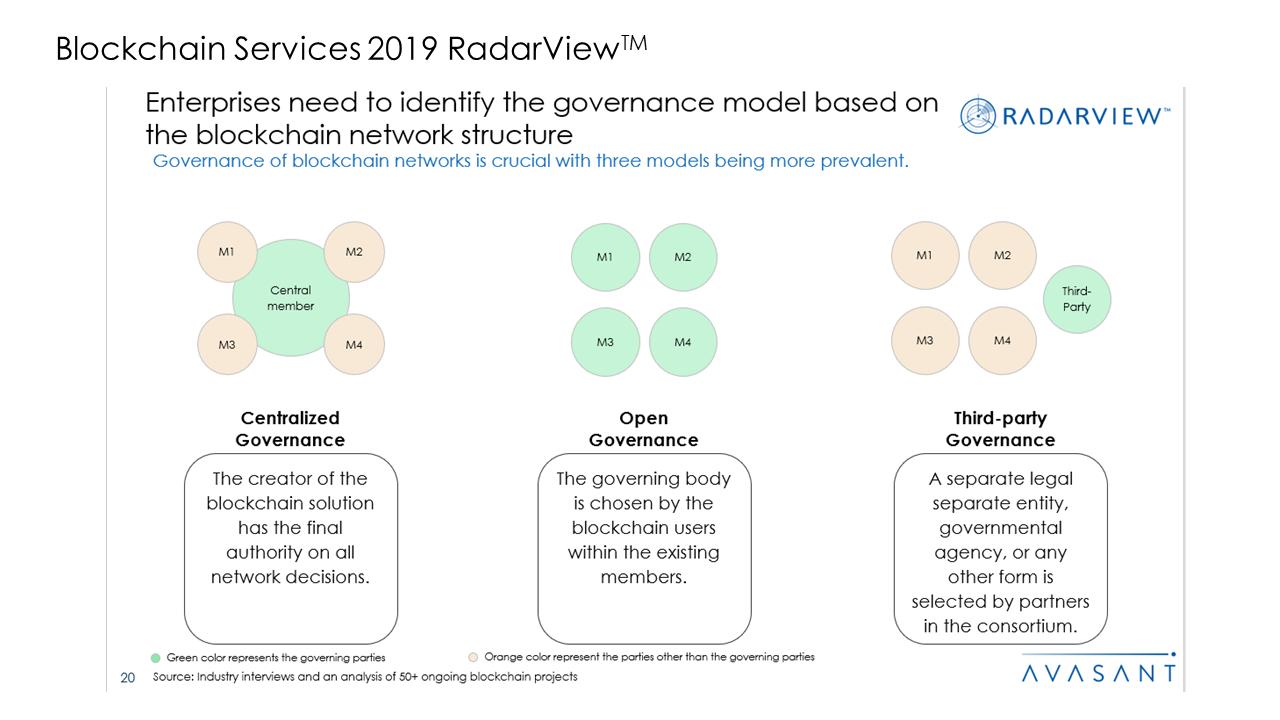 Blockchain Services 2019 RadarView™1 - Blockchain Services 2019 RadarView™