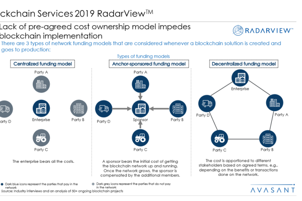 Blockchain Services 2019 RadarView™2 600x400 - Blockchain Services 2019 RadarView™